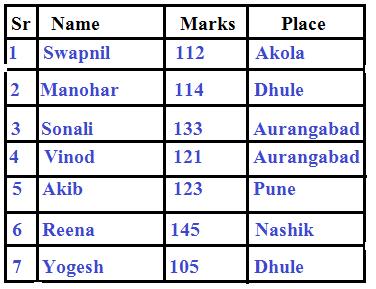 Maha Tait Exam mark list 2017