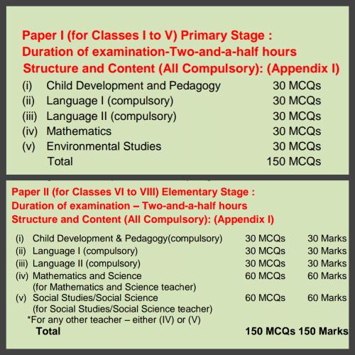 ctet detailed syllabus